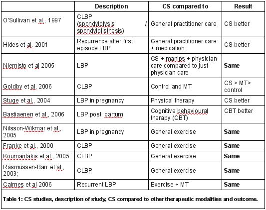 Core Stability Study Comparison