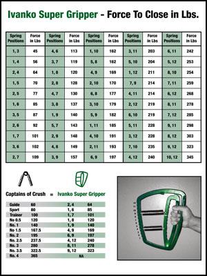 Ivanko Super Gripper Resistance Chart